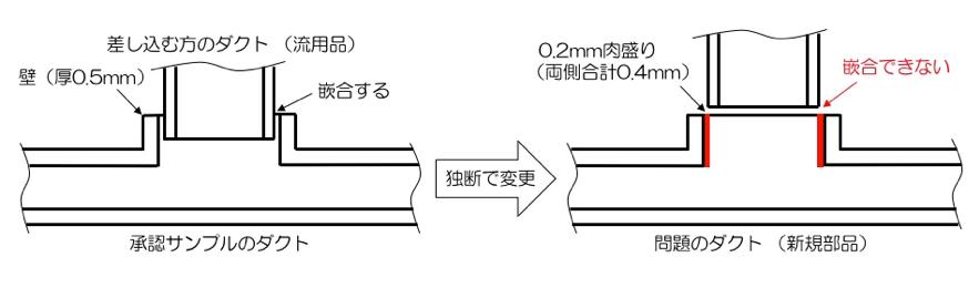 図2_嵌合部分の寸法が変わってしまったダクト