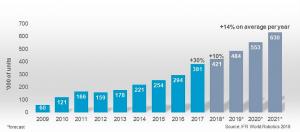 世界のロボット販売台数推移