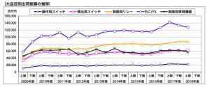 NECA統計