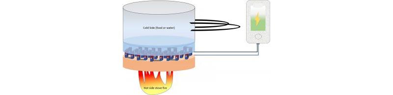 熱電発電の世界を覆す新物質がユタ大学の研究者によって開発された。