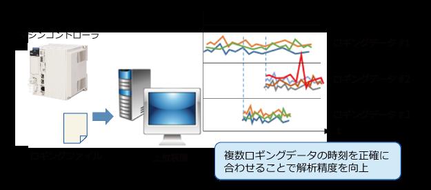 53_安川電機_ロギングデータ