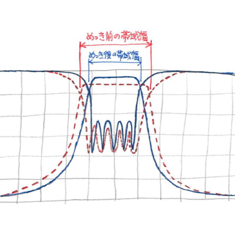 高周波特性を改善する銀めっきとその注意点_02