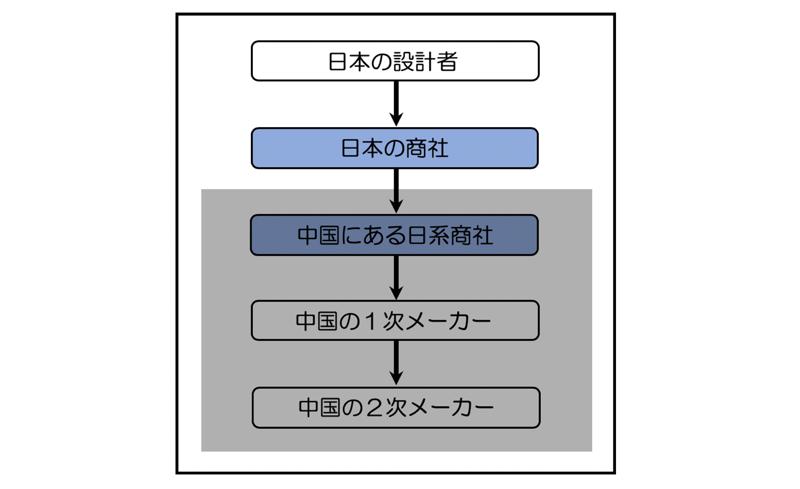 図1_ブラックボックス化する部品メーカー
