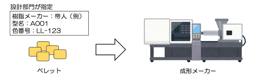 図5_正しい樹脂材料の指定