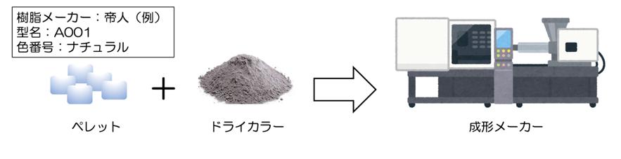 図6_ナチュラル材に混ぜたれたドライカラー(粉末状の着色剤)