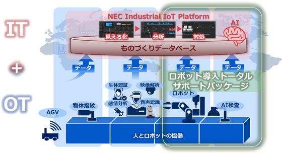 「NEC DX Factory」におけるロボット導入の位置づけ