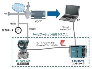 57_横河電機_キャビテーション検知システム