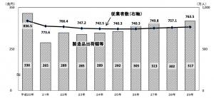 経産省工業統計従業者数・製造品出荷額の推移