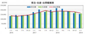 ロボット工業会_受注・生産・出荷額推移