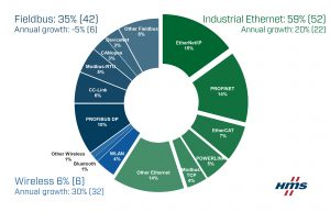 産業NWシェア_17595_Pie chart graphic_ Industrial Network Shares 2019 according to HMS