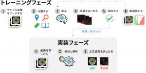 05-01b_トレーニングフェーズ