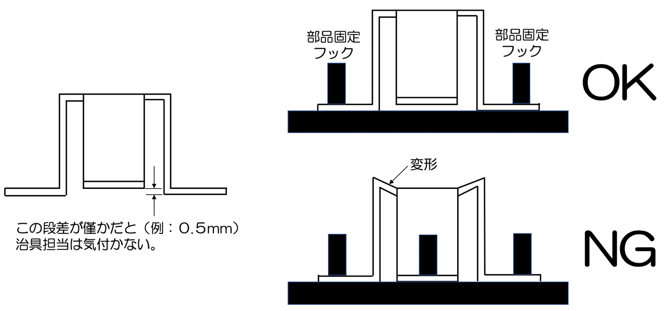 図4 部品形状を理解していない治具担当が作ってしまう治具