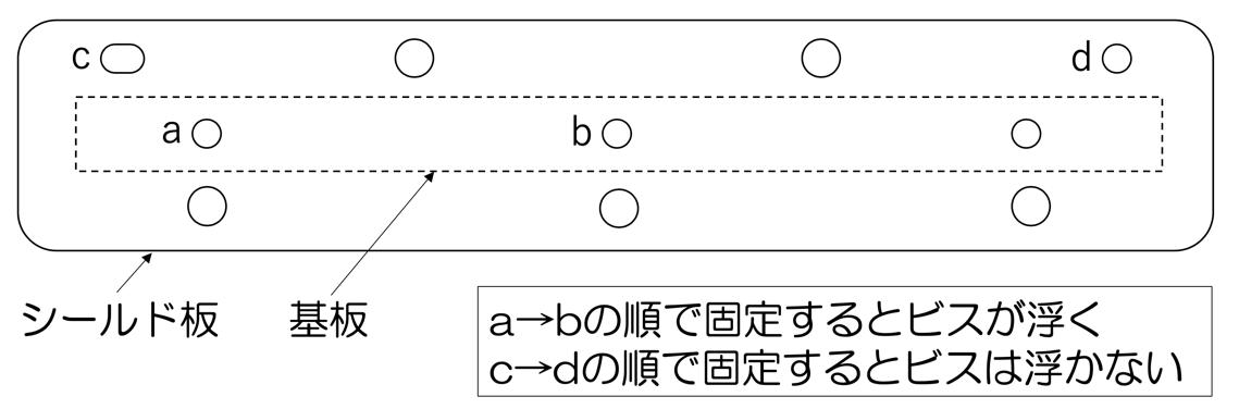 図1 ビスの固定順によってビスが浮く