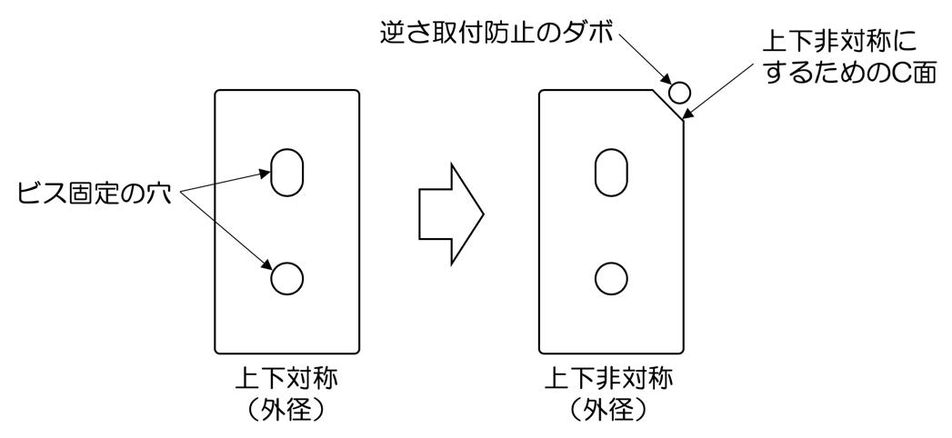 図2 組立問題を起こさないため、あえて上下非対称する部品