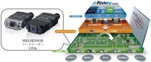 三菱電機_MELSENSORコードリーダーとe-F@ctory概念図
