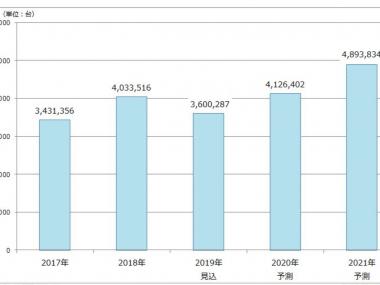44_矢野経済研究所_小型・精密減速機世界市場規模推移と予測