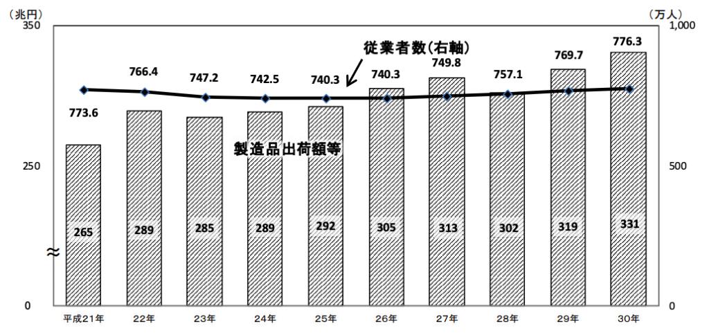 工業統計調査_従業者数、製造品出荷額等の推移