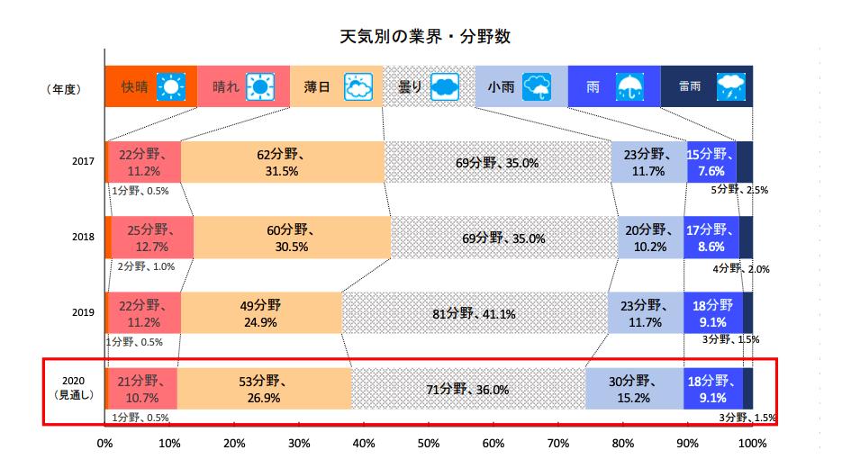 業界天気図1