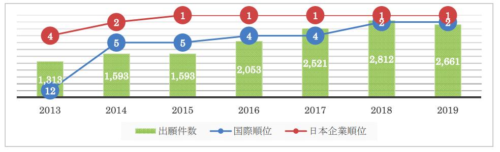 三菱電機_国際特許出願件数と順位