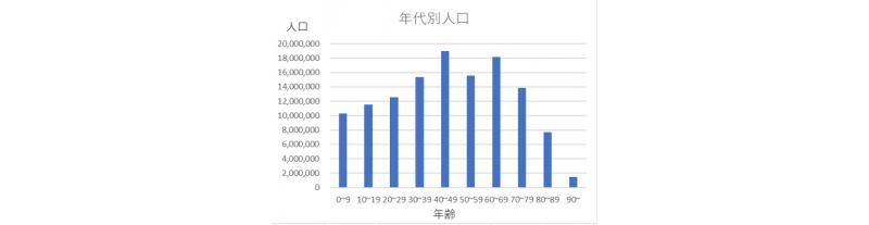 人口データ