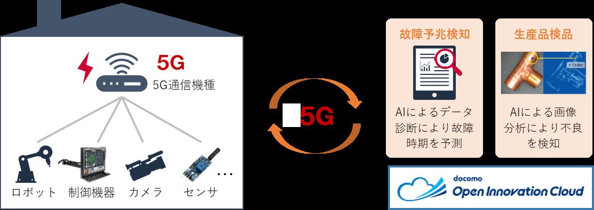 ドコモ_ソリューション構成