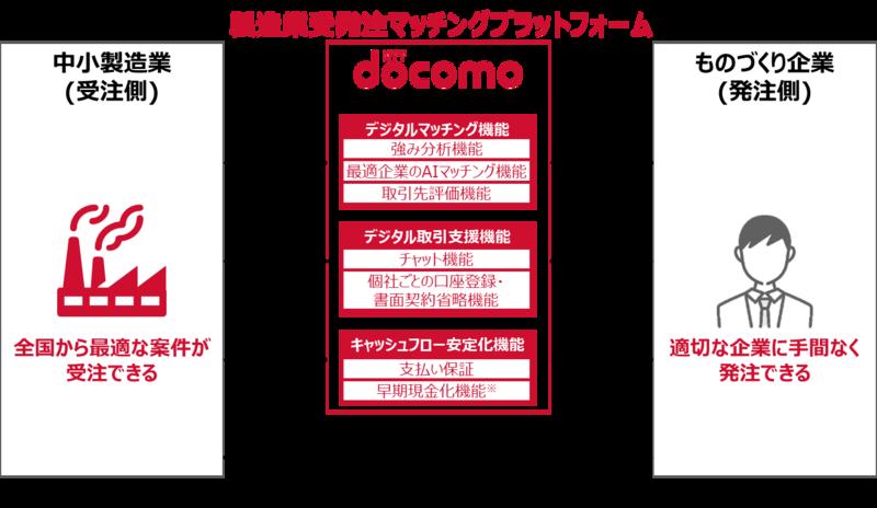NTTドコモ_製造業受発注マッチングプラットフォーム_商用化に向けて開発中の機能