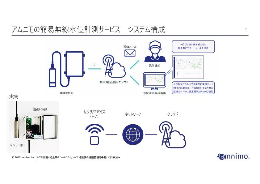 アムニモの簡易無線水位計測サービス システム構成