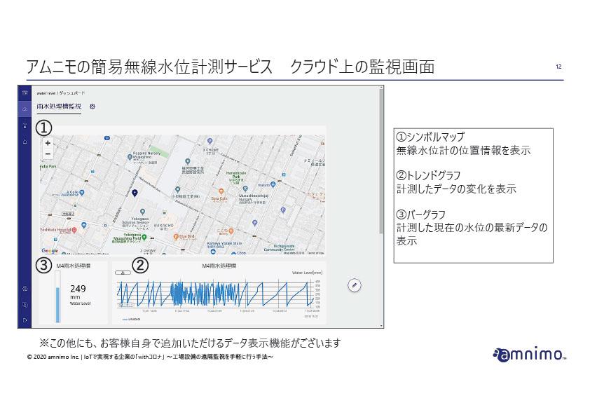 アムニモの簡易無線水位計測サービス クラウド上の監視画面