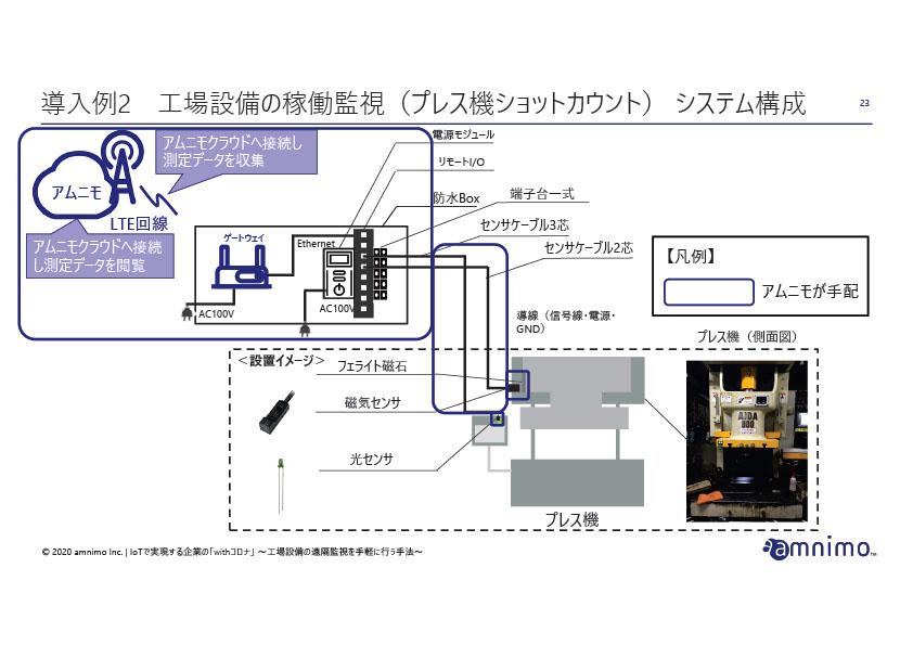 導入事例1 工場設備の稼働監視(プレス機ショットカウント)システム構成