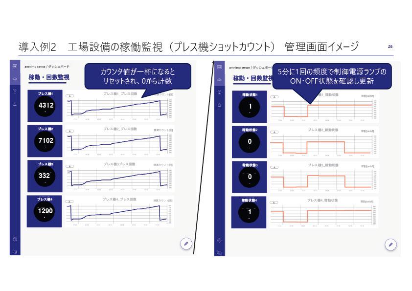 導入事例2 工場設備の稼働監視(プレス機ショットカウント)管理画面イメージ