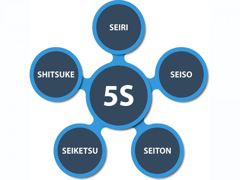 5S strategy