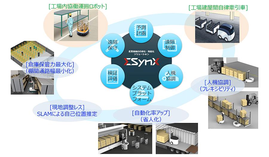 三菱重工、物流機器の自律化・知能化ソリューション『ΣSynX』を公開