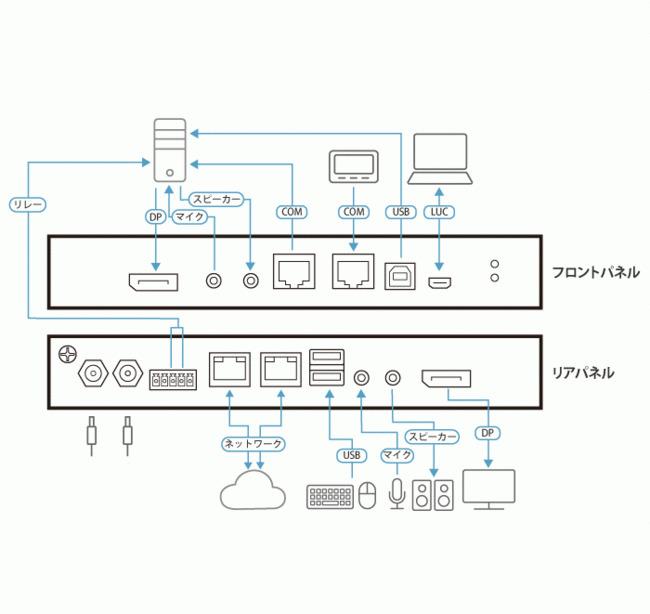 CN9950 製品構成図
