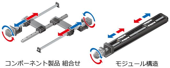 THK、LMガイドアクチュエータ 左右ねじ仕様「KR-RL形」を受注開始