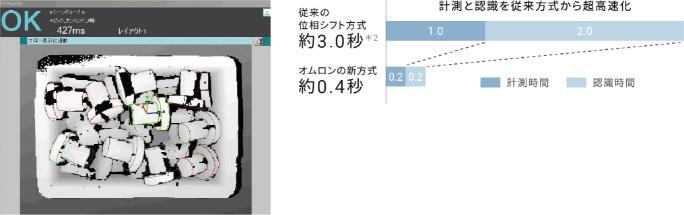 オムロン、バラ積みピッキング対応3Dビジョンセンサー『FH-SMDシリーズ』発売