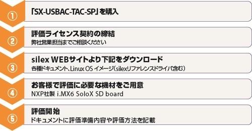 サイレックス・テクノロジー、無線LANモジュール『SX-USBAC』を販売開始