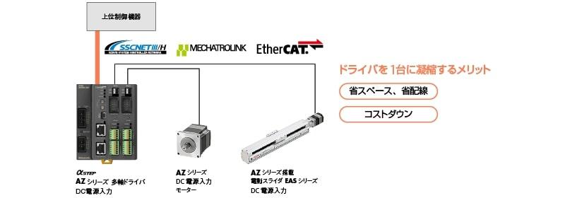 オリエンタルモーター、FAネットワーク対応多軸ドライバにコンパクトな2軸タイプをラインアップ