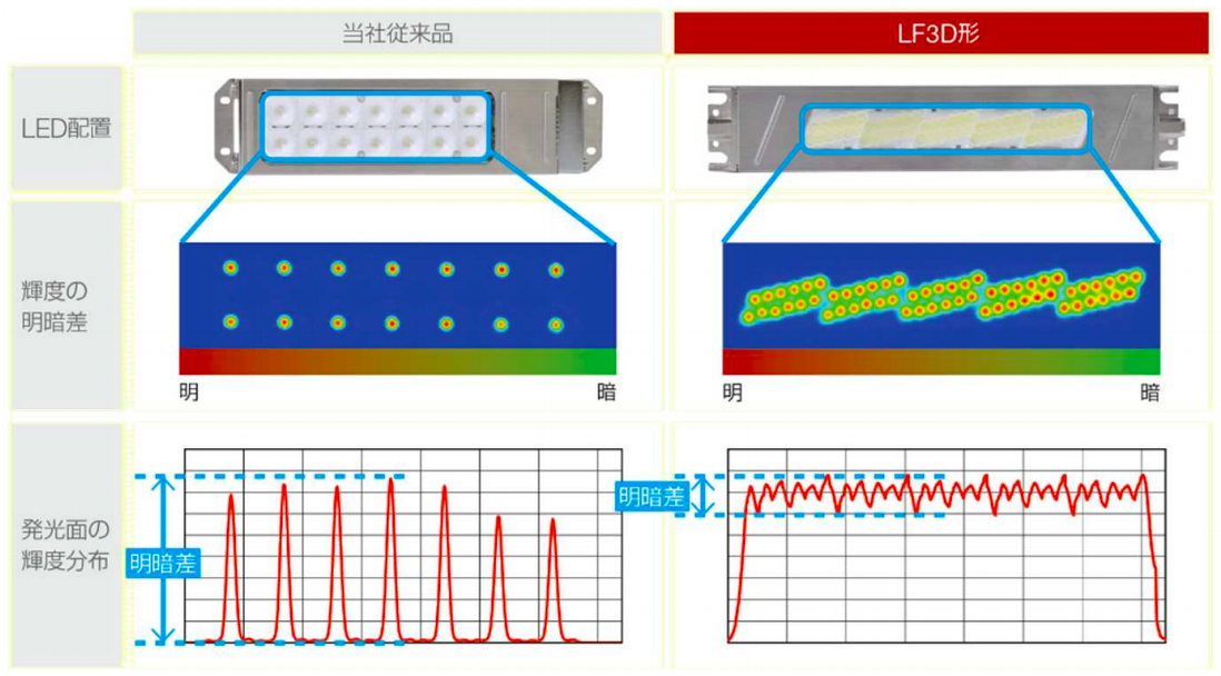 IDEC、工作機械内の使用に適したLED照明『LF3D形』を発売開始 輝度の明暗差を85%改善